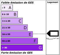 Dpe Diagnostic Immobilier De Performance Energetique